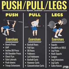 Push/Pull/Legs Split: Day Weight Training Workout Schedule and Plan – Boxen und Krafttraining Push Pull Legs Workout, Push Workout, Workout Splits, Aerobics Workout, Push Pull Workout Routine, 3 Day Split Workout, Dumbbell Workout, Weight Training Schedule, Training Fitness