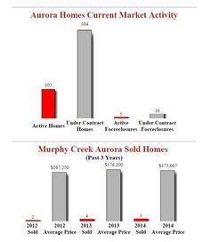 Murphy Creek Aurora Homes - December 2014 Stats