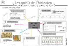Les outils de l'historien H0