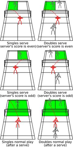 The legal bounds of a badminton court during various stages of a rally for singles and doubles games