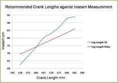 Crank length vs Inseam measurement
