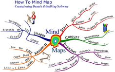 How to MindMap                                                                                                                                                                                 More