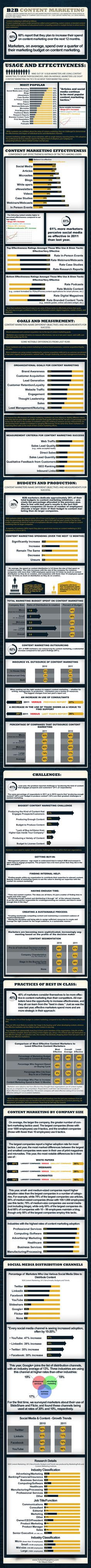 B2B content marketing = 25% of marketing budgets via @turboinfographics #B2B #contentmarketing