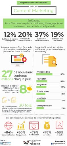 infographie-content-marketing