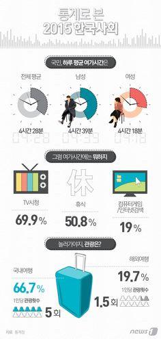 [그래픽뉴스] 통계로 본 2015 한국사회 http://www.news1.kr/photos/details/?1839079 Designer, Jinmo Choi.  #inforgraphic #inforgraphics #design #graphic #graphics #인포그래픽 #뉴스1 #뉴스원 [© 뉴스1코리아(news1.kr), 무단 전재 및 재배포 금지]