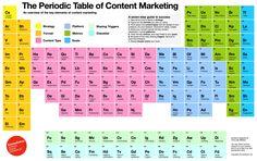 Content Periodic Table