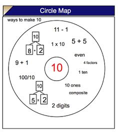 Thinking Maps and all kinds of Singapore Math strategies - @Sherry Brown