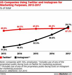 US Companies Using Twitter and Instagram for Marketing Purposes, 2013-2017 (% of total)