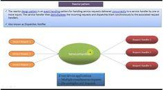 Reactor Design Pattern - Introduction