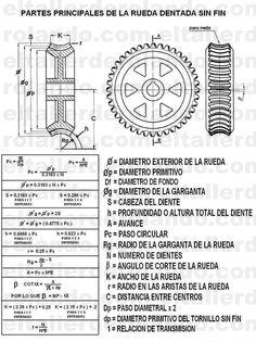 www.eltallerderolando.com 2011 08 07 formulas-y-tablas-para-el-taller-2 calculo-rueda-dentada-copia