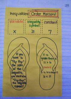 Unit 4: Linear Inequalities...love the flip flop idea