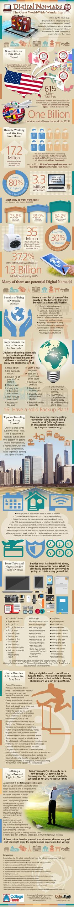Digital Nomads: The Great World-Wide Wandering Infographic #digitalnomads #digitalnomadedu