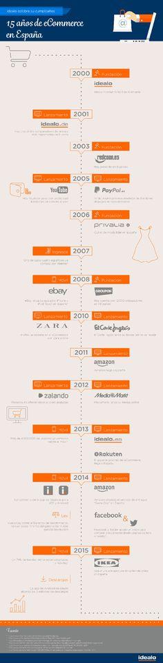 Los 15 primeros años del Comercio Electrónico