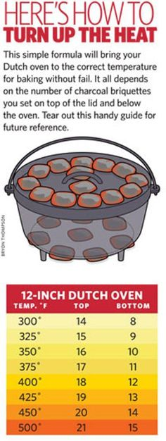How to Heat a Dutch Oven