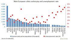 Top 25 ciudades EU por Poblacion Activa (y Tasa Paro 2015)