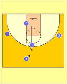 Pick'n'Roll. Resources for basketball coaches.: France National Team Downscreen Offense