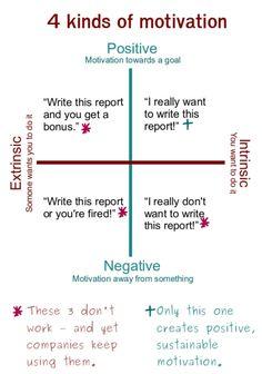 7. Sorold fel motiváció típusait, majd írj példát mindegyikhez!