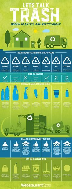 What Do Plastic Recycling Symbols Actually Mean?