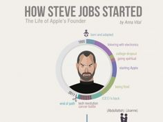 Great Infographic! #SteveJobs Story of #Success.