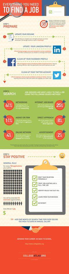 #Infografia - Todo lo que necesitas para buscar #Trabajo #Empleo #Orientación #Feina #Treball #RRHH #Laboral