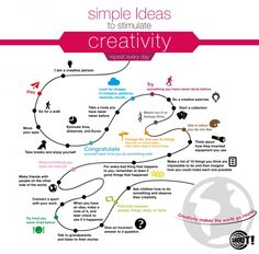 """Simple Ideas to Stimulate Creativity"" via GalleyCat"