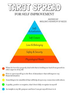 Maslow (1943), an American psychologist, wrote a paper in the Psychological Review presenting his theory onthe humanstages of growth and motivation. He later expanded on his five-stage model and …