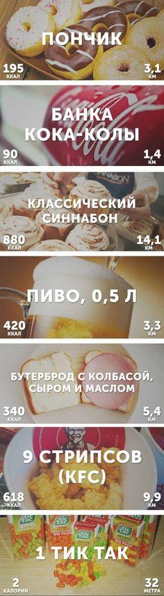 Подсчет калорий в еде