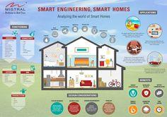 Smart Home, Smart Engineering