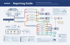 Facebook Reporting Guide - Good to know for those who want to see that their efforts to rid FB of cyber-filth are well worth it.