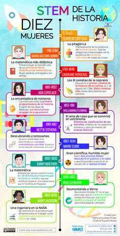 10 mujeres STEM de la Historia Stem Steam, Inbound Marketing, Teaching, Gender, Ideas, Women, Woman, History, Accenture Digital