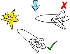 Windsurfing Rules of Right of Way