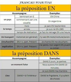 Learn French Videos Parents French Verbs Presents Referral: 8935155086 French Verbs, French Grammar, French Phrases, English Grammar, French Expressions, French Language Lessons, French Language Learning, French Lessons, Spanish Lessons