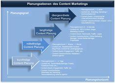 content marketing - Twitter Suche