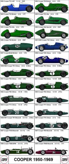 Formula 1 - Cooper 1950 - 1959