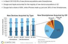 The report also examined the growth in mobile, and predicted that the number of mobile Internet users would surpass desktop Internet users by 2014. There's been a 47% increase in smartphone users (106.7 million, or 45.6% of U.S. mobile population) between March 2011 and March 2012, said comScore, and Android now has 51% of smartphone market share, up from 35% last year.