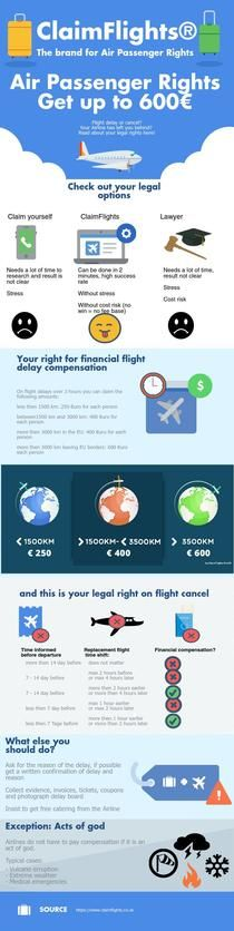 You may claim yourself for delayed flights, you can't be certain if you may win, if you don't you will end up bearing the cost of all expenses on your own. Claimflights helps you in getting you the compensation without any risk. Login to Claimflights.co.uk, you may refer to which category you fall in to which will give you a fair idea of how much money you will be entitled to claim for. You may get the compensation up to € 600.Share your details and rest leave it up to us. #claimflights