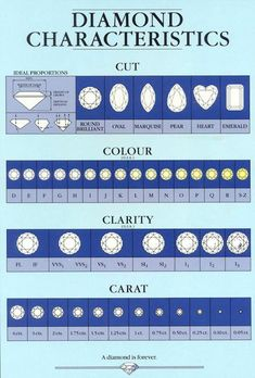 inspiration goldschmieden Diamond characteristics Kitchen Islands: The Right Choice for You? Diamond Chart, Diamond Guide, Diamond Sizes, Diamond Cuts, Jewelry Tools, Jewelry Design, Gem Diamonds, Colored Diamonds, Gold Price