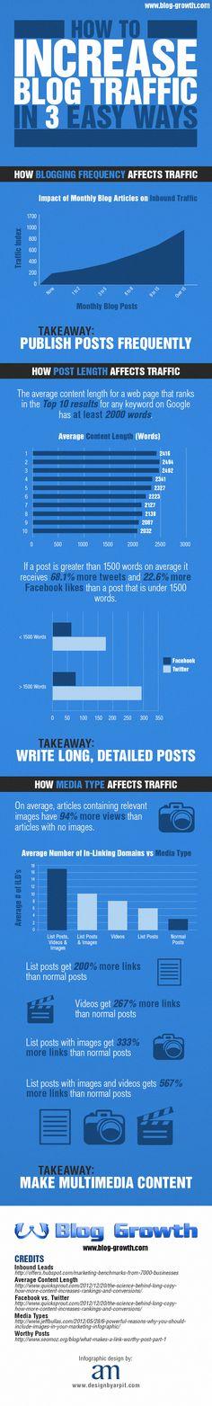 Increase Blog Traffic in 3 Easy Ways
