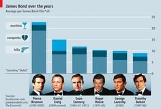 Well, Brosnan has the highest kills.  He wanted to show the darker side of Bond.