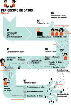 "Manual periodismo de datos    ""The Data Journalism Handbook"""