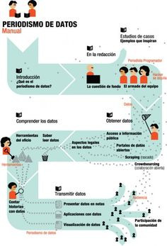 "Manual periodismo de datos    ""The Data Journalism Handbook"""