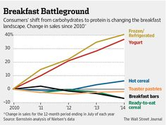 There has been a seismic shift in the way we eat, from the inexorable rise of snacking to the changing nature of the fast food industry, and cereal is emerging as the biggest loser. Hot Cereal, Fast Food Chains, Information Graphics, Design Research, Breakfast Bars, High Protein Recipes, Food Trends, Wall Street Journal, Food Industry