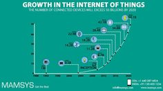 By 2020 we're going to see 50 billion new devices connected to the Internet. It Services Company, Website Design Services, Web Development Company, Digital Marketing Strategy, Digital Marketing Services, Inbound Marketing, Business Tips, Online Business, Internet Marketing Company