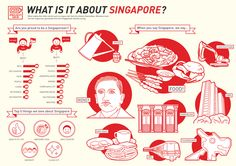 What Is It About Singapore? by Carrie Wong An infographic exploring the different icons and imagery that make up the nation of Singapore. What is it about Singapore that's unique? What do the citizens hate or love about it? Singapore Art, Information Design, Japanese Design, Visual Communication, Fun Facts, Identity, Typography, Behance, Carrie