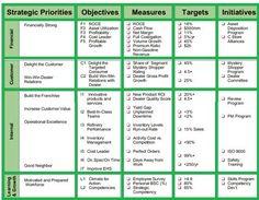 PowerPoint Matrix for Employees Performance Appraisal