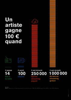 L'Adami a publié une infographie qui détaille combien d'écoutes en streaming sont nécessaires pour qu'un musicien touche 100 euros.
