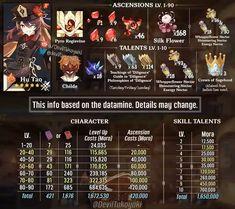 Tao, Farming Guide, Best Build, Team Building, Manga, Geek Stuff, Level Up, Silk Flowers, Philosophy