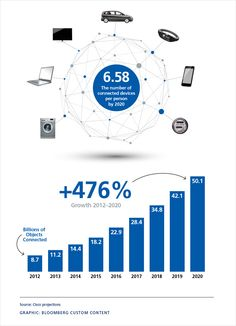 How many risks are there in billions of connected devices Group Insurance, Zurich, Fun Facts, Knowledge, Internet, Funny Facts, Facts