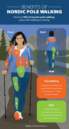 Great idea for getting in shape for hiking. Benefits of Nordic Pole Walking - Beginner's Guide to Nordic Pole Walking