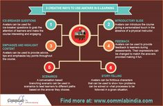 Using Avatars Effectively in E-learning Courses [Infographic]